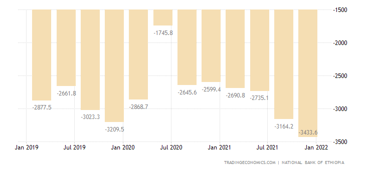 Ethiopia Balance of Trade