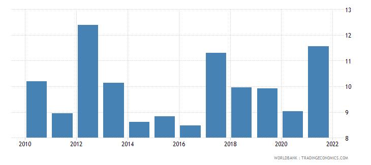 ethiopia bank z score wb data