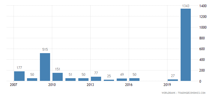 ethiopia battle related deaths number of people wb data