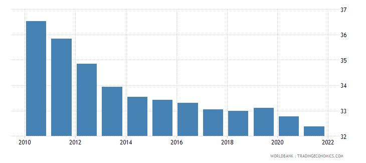 ethiopia birth rate crude per 1 000 people wb data