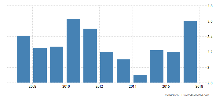 ethiopia burden of customs procedure wef 1 extremely inefficient to 7 extremely efficient wb data