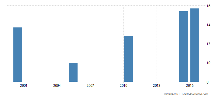 ethiopia cause of death by injury ages 35 59 male percent relevant age wb data