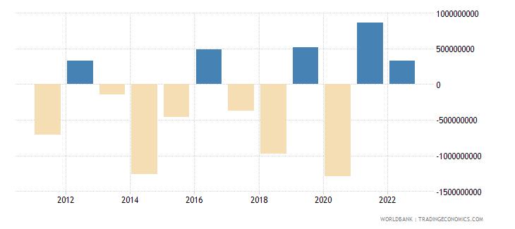 ethiopia changes in net reserves bop us dollar wb data