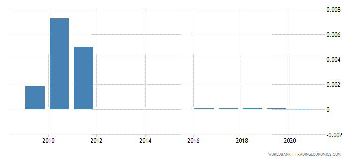 ethiopia coal rents percent of gdp wb data