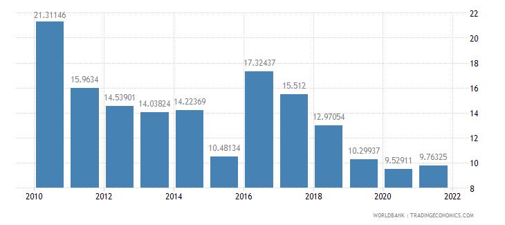 ethiopia communications computer etc percent of service exports bop wb data