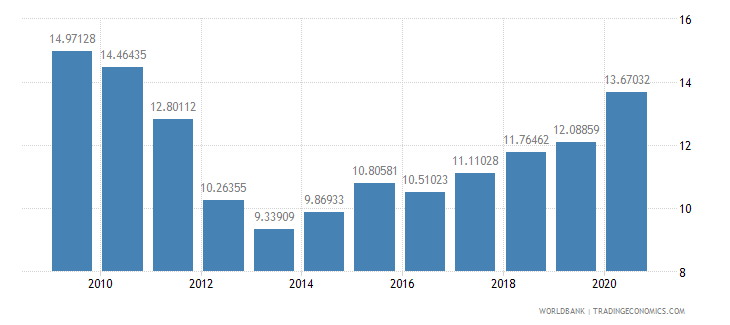 ethiopia compensation of employees percent of expense wb data