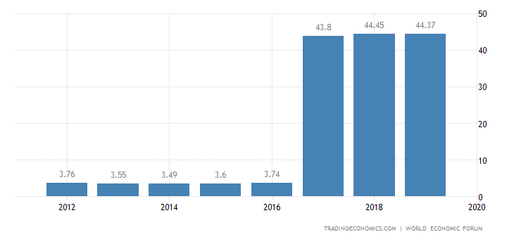 Ethiopia Competitiveness Index