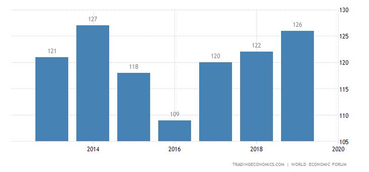 Ethiopia Competitiveness Rank