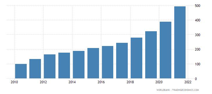 ethiopia consumer price index 2005  100 wb data