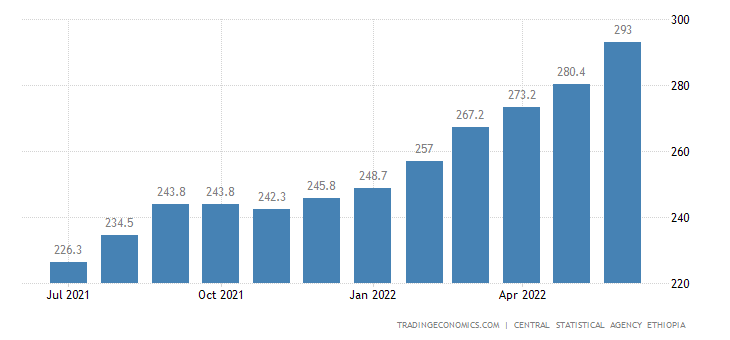 Ethiopia Consumer Price Index Cpi