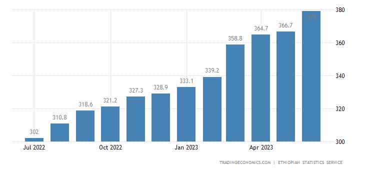Ethiopia Consumer Price Index Cpi