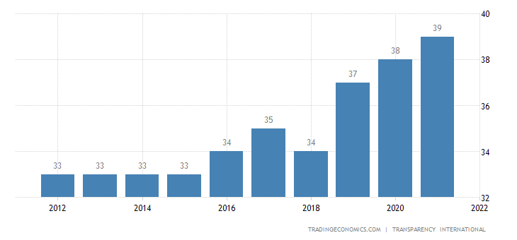 Ethiopia Corruption Index