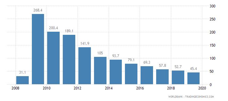 ethiopia cost of business start up procedures percent of gni per capita wb data