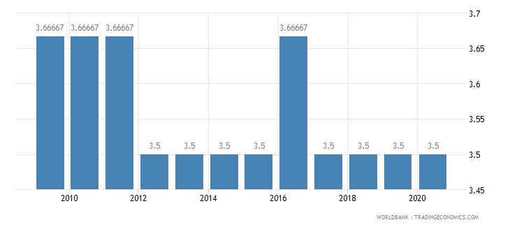 ethiopia cpia economic management cluster average 1 low to 6 high wb data