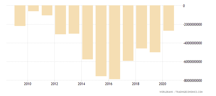 ethiopia current account balance bop us dollar wb data