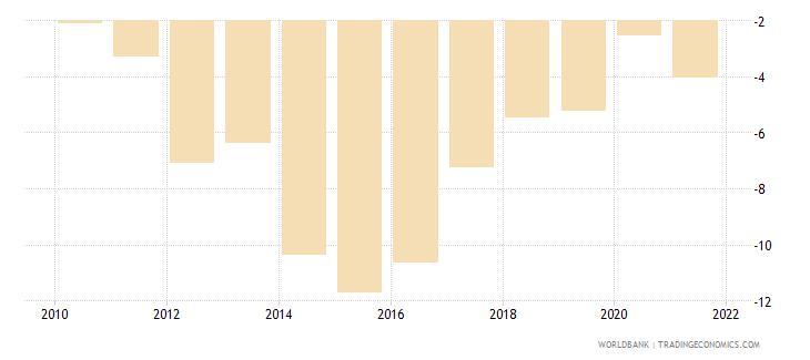 ethiopia current account balance percent of gdp wb data