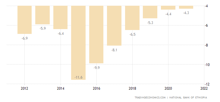 Ethiopia Current Account to GDP