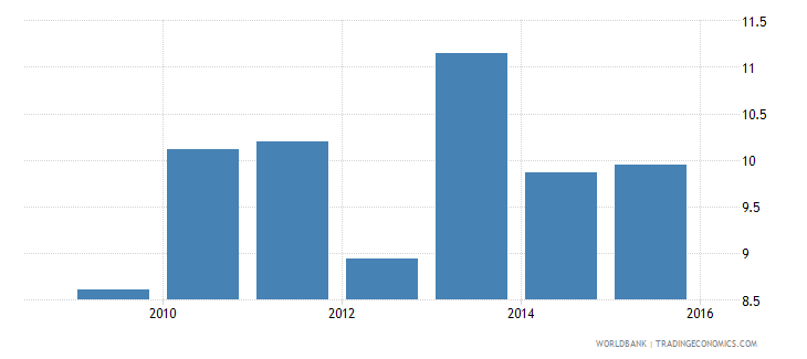 ethiopia current expenditure other than staff compensation as percent of total expenditure in primary public institutions percent wb data