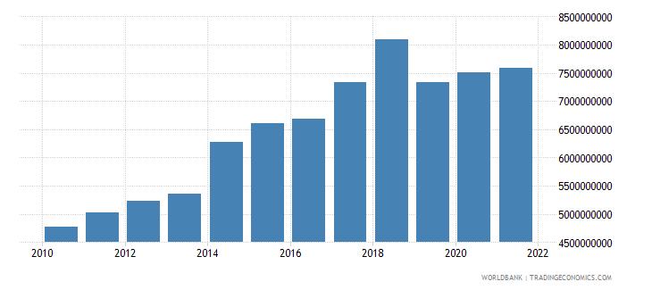 ethiopia current transfers receipts bop us dollar wb data