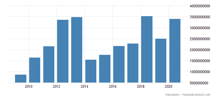 ethiopia customs and other import duties current lcu wb data
