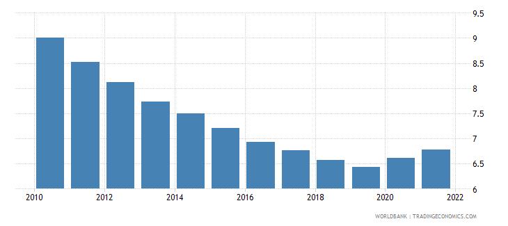 ethiopia death rate crude per 1 000 people wb data