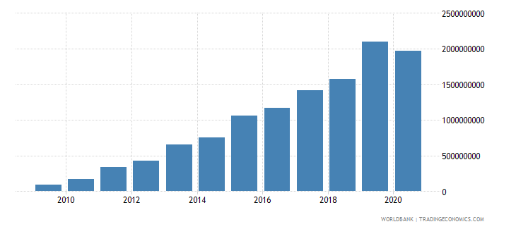 ethiopia debt service on external debt public and publicly guaranteed ppg tds us dollar wb data
