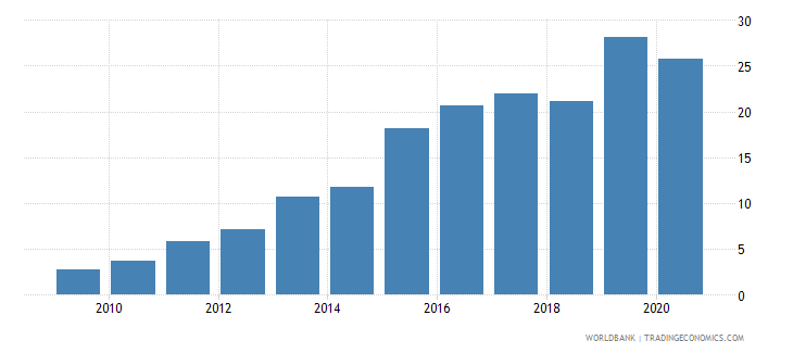 ethiopia debt service ppg and imf only percent of exports excluding workers remittances wb data