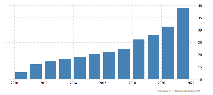ethiopia dec alternative conversion factor lcu per us dollar wb data