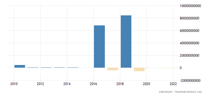 ethiopia discrepancy in expenditure estimate of gdp current lcu wb data