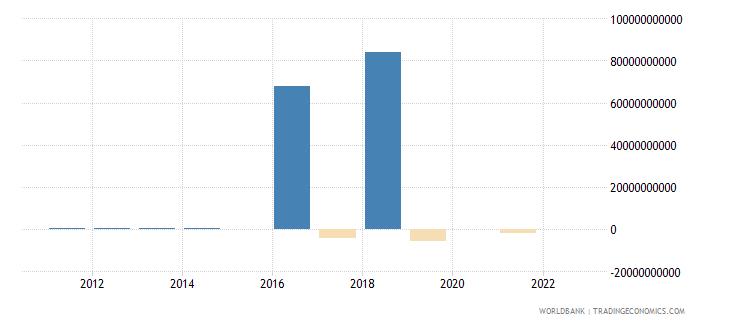 ethiopia discrepancy in expenditure estimate of gdp current lcu wb data