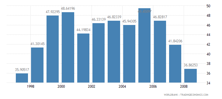 ethiopia domestic credit provided by banking sector percent of gdp wb data