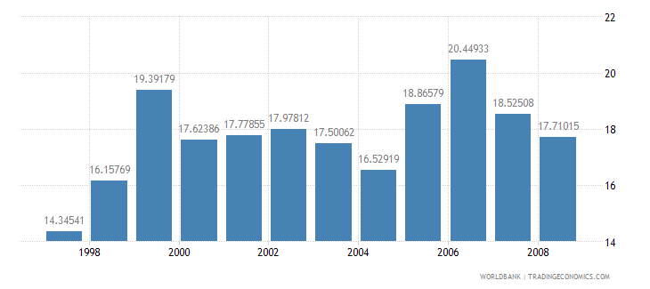 ethiopia domestic credit to private sector percent of gdp wb data