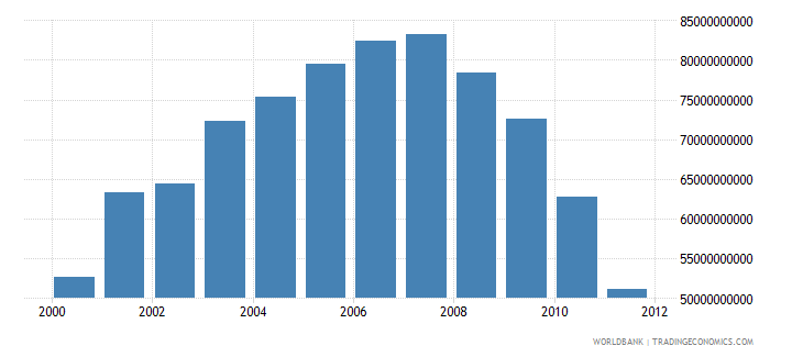 ethiopia electric power consumption kwh wb data