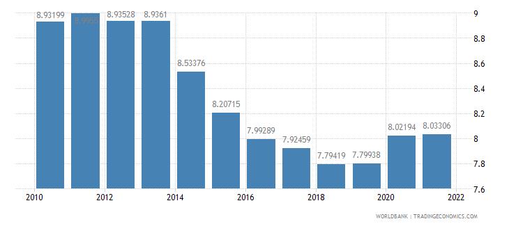 ethiopia employees industry female percent of female employment wb data