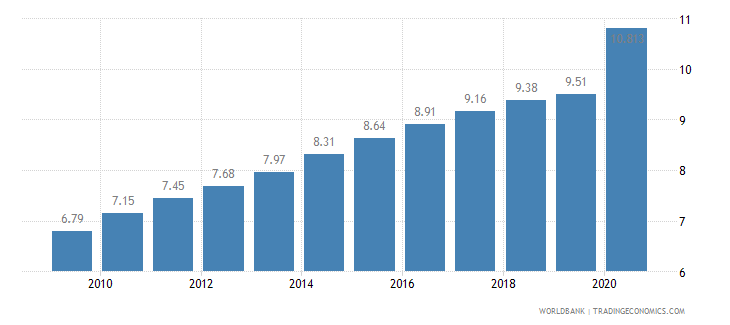 ethiopia employees industry male percent of male employment wb data