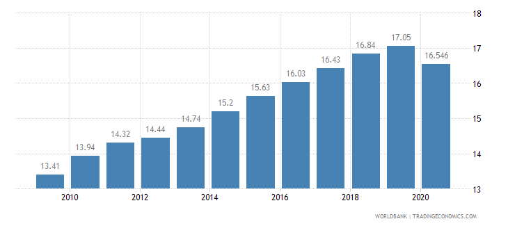 ethiopia employees services male percent of male employment wb data