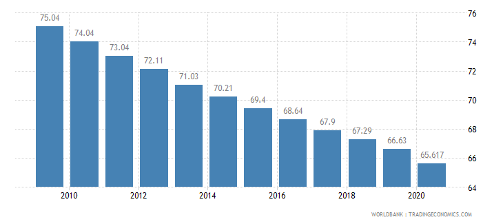 ethiopia employment in agriculture percent of total employment wb data