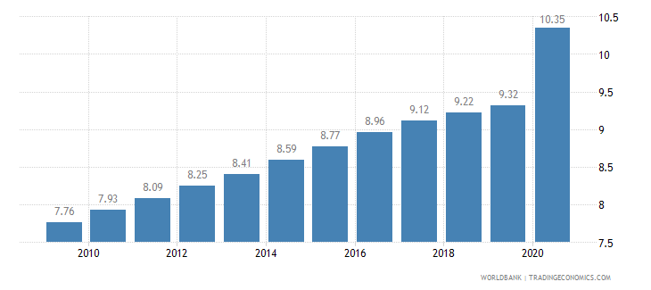ethiopia employment in industry percent of total employment wb data