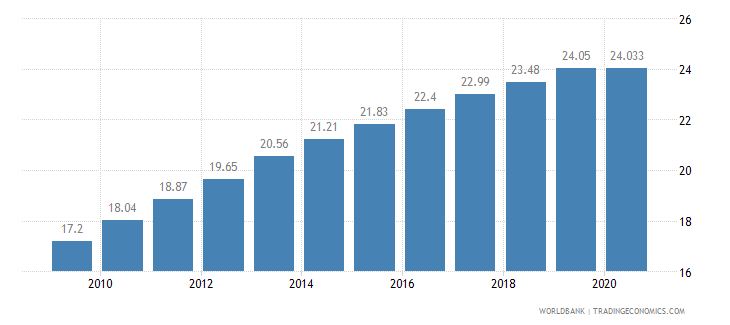 ethiopia employment in services percent of total employment wb data