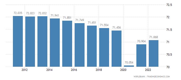 ethiopia employment to population ratio 15 plus  female percent wb data