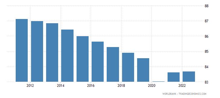 ethiopia employment to population ratio 15 plus  male percent wb data