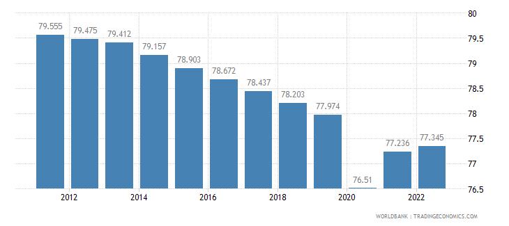 ethiopia employment to population ratio 15 plus  total percent wb data
