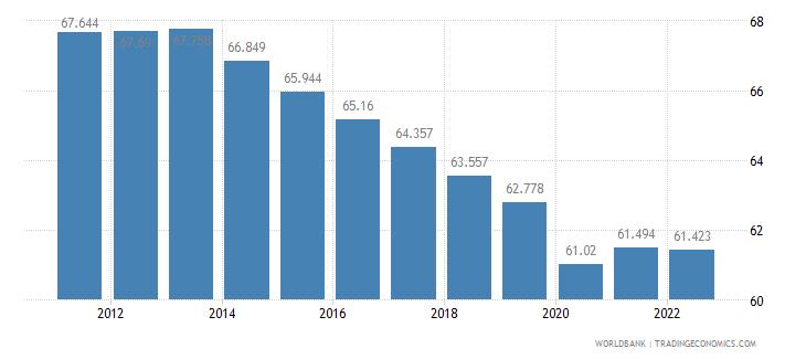 ethiopia employment to population ratio ages 15 24 female percent wb data
