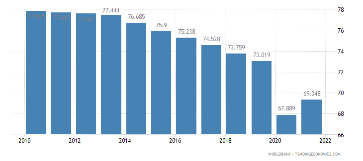 ethiopia employment to population ratio ages 15 24 male percent wb data