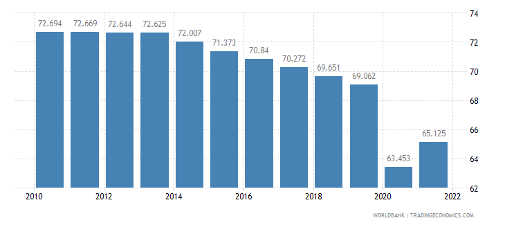ethiopia employment to population ratio ages 15 24 total percent wb data