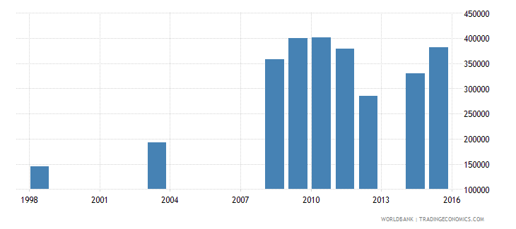 ethiopia enrolment in primary education private institutions female number wb data