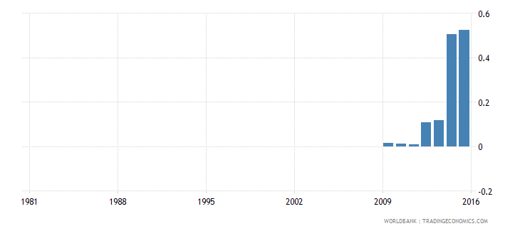 ethiopia expenditure on pre primary as percent of total government expenditure percent wb data