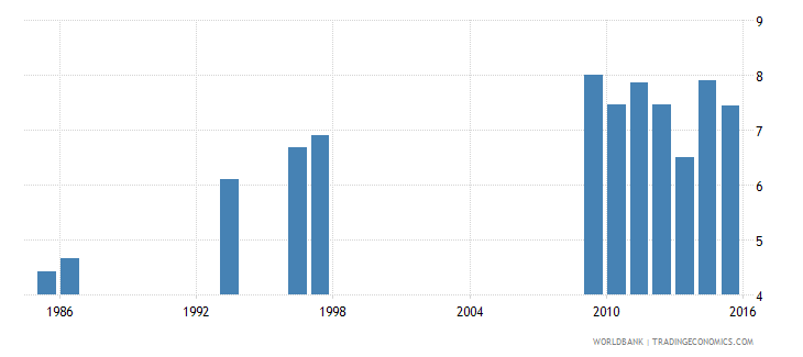 ethiopia expenditure on primary as percent of total government expenditure percent wb data