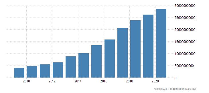 ethiopia expense current lcu wb data