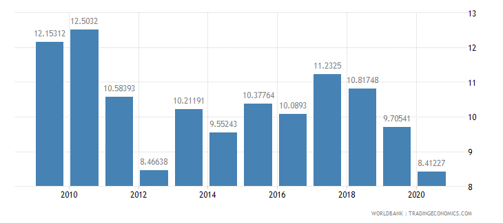 ethiopia expense percent of gdp wb data